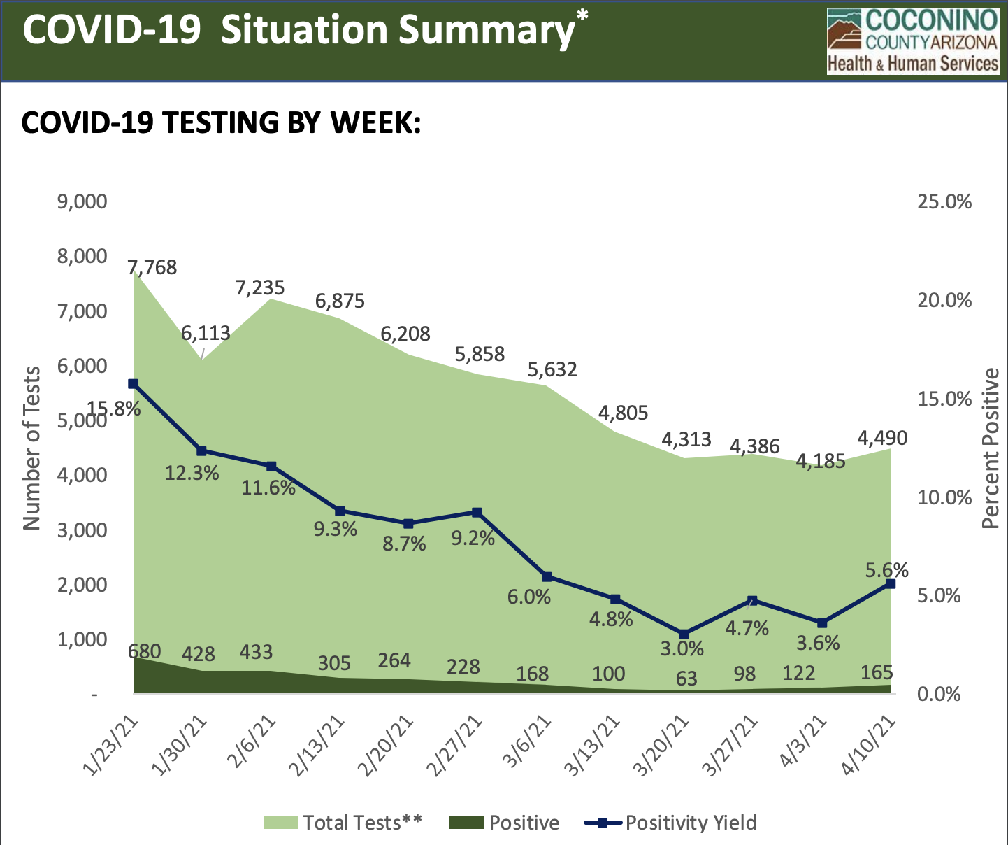 COVID testing numbers 4-16