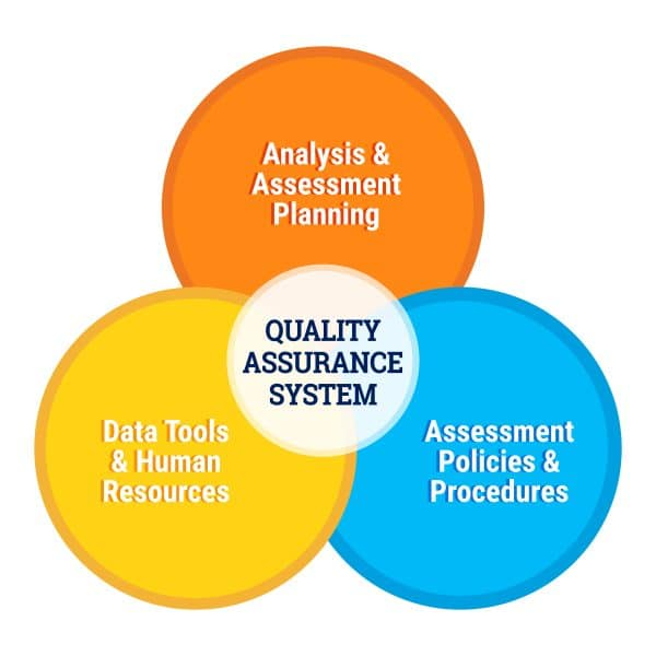 A Quality Assurance System is composed of multiple elements such as Analysis & Assessment Planning, Assessment Policies & Procedures, and Data Tools & Human Resources.