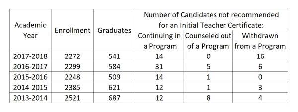 Chart: Initial Teacher Preparation Programs Enrollment and Graduation Data