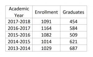 Chart: Advanced Educator Programs Enrollment and Graduation Data