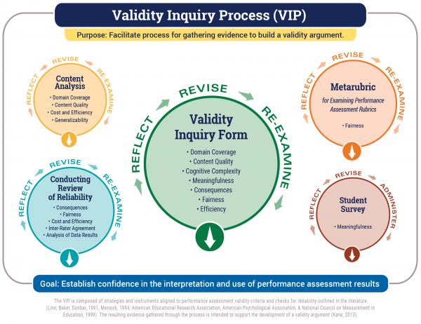 Validity Inquiry Process