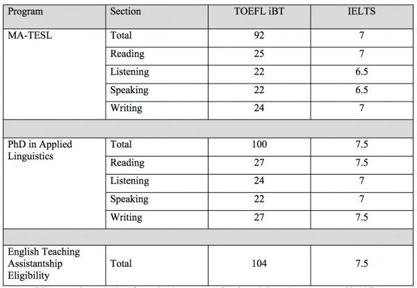 TOEFL Grad Assistantship Intl