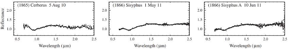 NASA/IRTF spectra of NEOs.