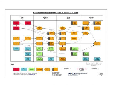 Awesome Cm Advising Details Construction Management Download Free Architecture Designs Licukmadebymaigaardcom