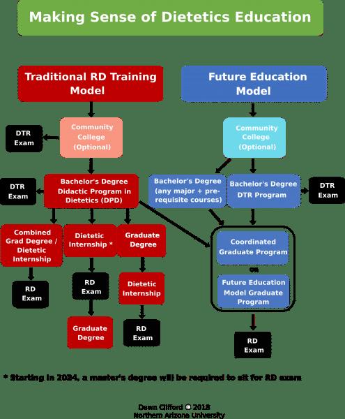 Master of Public Health Nutrition | Health Sciences