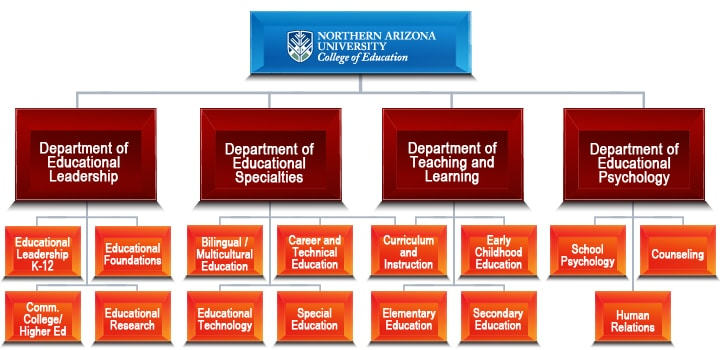 NAU's COE organizational chart