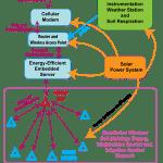 SEGA Cyberinfrastructure