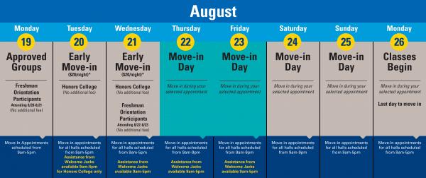 Image of August move-in chart. ADA link below