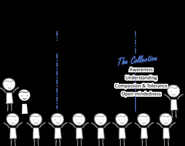 Collective Diagram