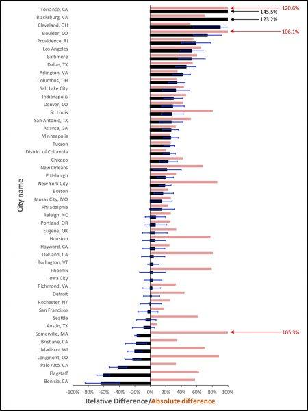 City emissions graph
