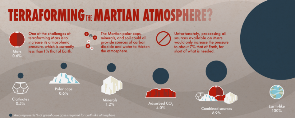 Terraforming the Martian Atmosphere illustration