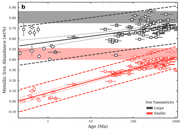 Iron nanoparticles on the moon chart