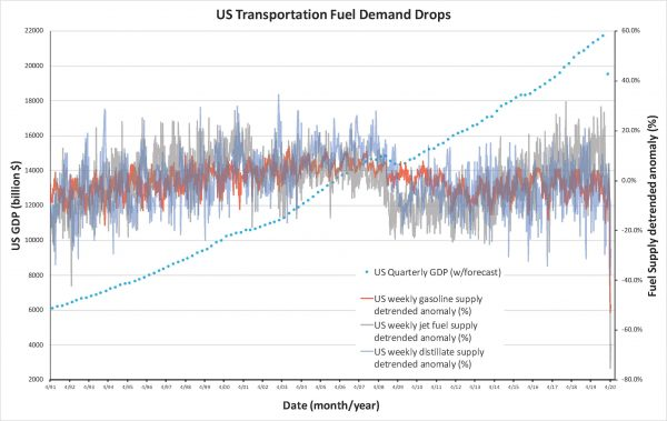 Graph of transportation fuel
