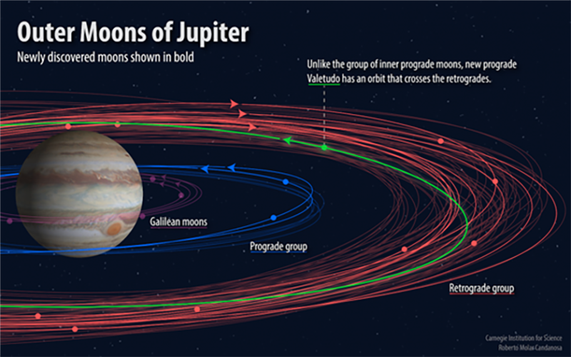 Moons of Jupiter Illustration