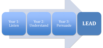 Arrow graphic that shows progression of the Business Leadership Program from year 1 to year 2 to year 3