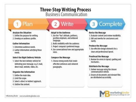 A graphic describing the three steps of a writing process: plan, write, and complete.