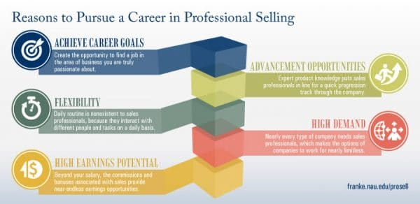 Graphic showing the five reasons to pursue a career in sales, including Achieve Career Goals, Flexibility, High Earnings Potential, Advancement Opportunities, and High Demand