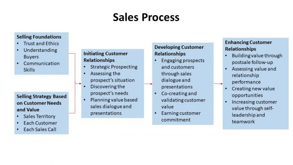 Sales Process, Selling Foundations, Initiating Customer Relationships, Developing Customer Relationships, Enhancing Customer Relationships