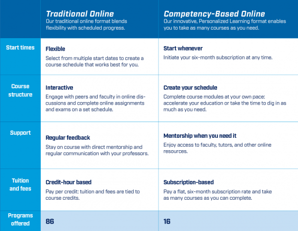 NAU online comparison between traditional online courses vs. competency based courses.